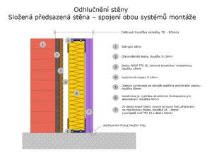 odhlucneni-steny-slozeny-system