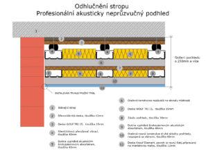 Odhlučnění stropu – akustický neprůzvučný podhled