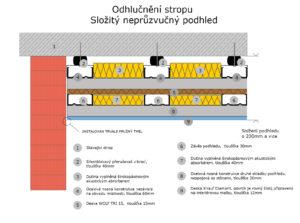 Odhlučnění stropu – složitý neprůzvučný podhled
