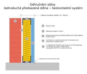 odhlučnění stěny-bezkontaktní systém