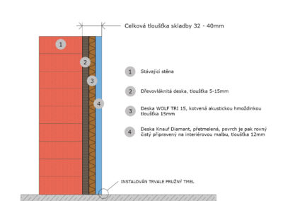 odhlučnění stěny-kontaktní systém